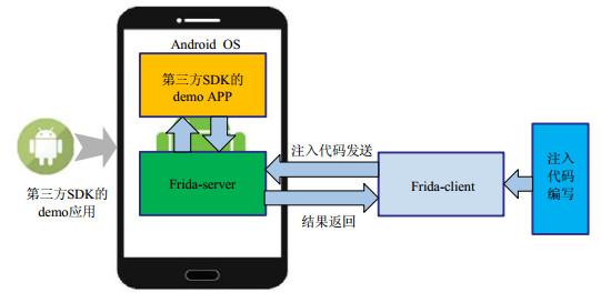 面向Android生态系统中的第三方SDK安全性分析