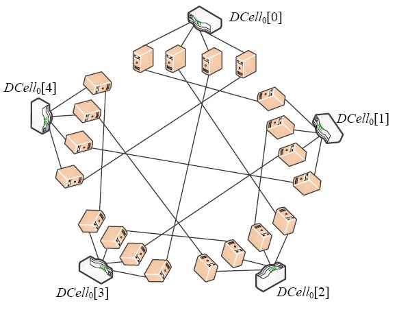 高可扩展数据中心网络结构