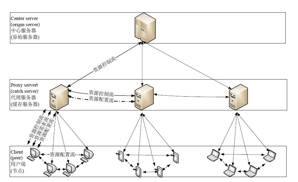 : (1) 大大减少中心节点数据源的压力.传统CDN中,每个服务节点若要获得中心节点数据源数据,均需要直接访问数据源服务器,这将造成数据源压力大,消耗带宽多.而通过对CDN服务节点采用P2P方式进行组织,节点之间可以通过P2P方式共享、缓存数据,极大地降低了中心数据源的压力; (2) 中心数据源数据多点备份,提高系统服务能力和可靠性.