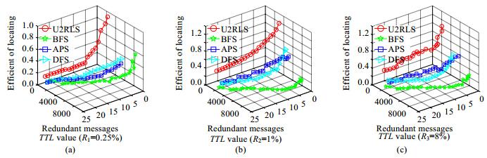 面向用户需求的非结构化p2p资源定位泛洪策略