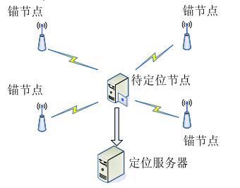 rssi由于采用信号衰减进行测量,理论测量的精确距离范围在80m以内,80m